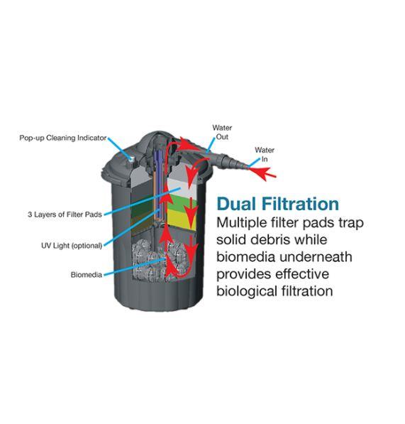 ECF10U 1000 Gallon Pressurized Filter – 7 watt UV